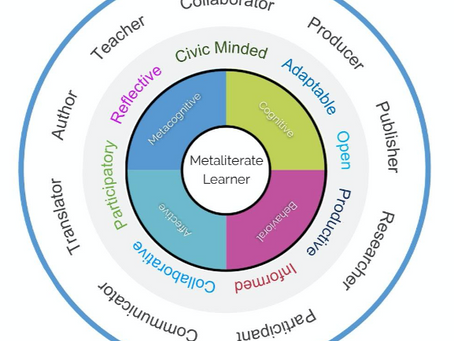 """Chicken or the Egg? Defining """"Metaliteracy"""" and a Model"""