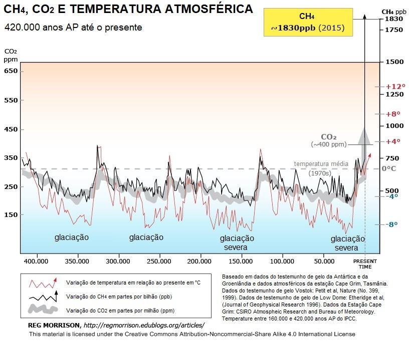 Gráfico mostrando a variação nas concentrações de CO2 e CH4 ao longo do tempo estimados a partir de testemunhos de gelo da Antártica e da Groenlândia. O eixo x representa a idade, que vai de 400.000 anos atrás até o presente. O eixo y da esquerda mostra os valores de CO2 em ppm e o eixo y da direita mostra os valores de CH4 em ppb e os valores de temperatura. O gráfico mostra um aumento abrupto de CO2 e CH4 no presente. O gráfico também mostra as 4 glaciações que ocorreram durante este período, onde os valores de CO2, CH4 e temperatura se encontram mais baixos.