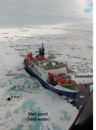 Aerial photograph of a research vessel surrounded by sea ice in the North Pole. In the bottom half of the picture is the whole ship, seawater (indicated by an arrow and text), meltponds with freshwater (also indicated), and scattered equipment.  The white ice and white clouds meet at the horizon in the distance.