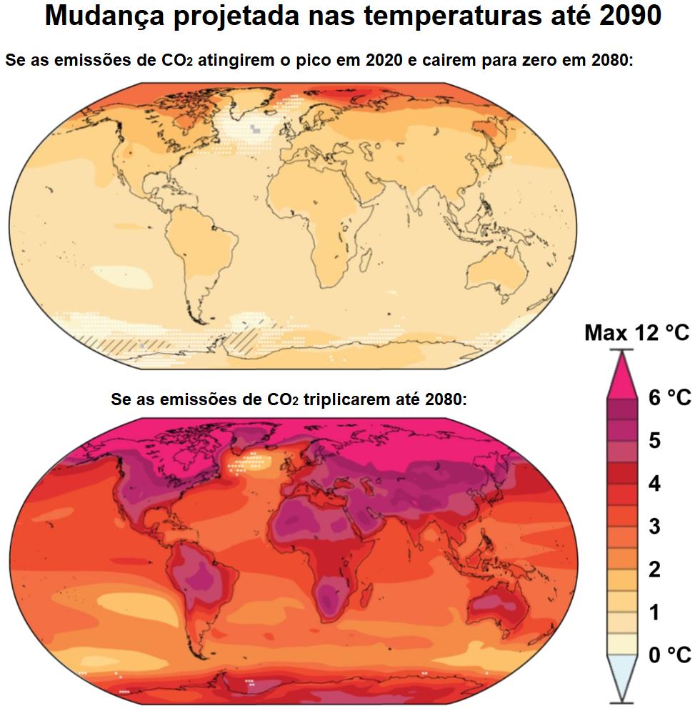Esquema do aumento da temperatura média global de acordo com os relatórios de previsão até o ano de 2080. O primeiro esquema mostra temperaturas mais amenas no caso de as emissões de gás carbônico diminuírem. O segundo esquema mostra temperaturas muito mais elevadas, no caso de as emissões de gás carbônico triplicarem até 2080.