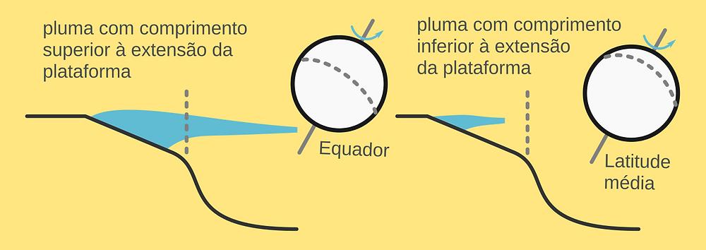 Exemplo do efeito da rotação da Terra sobre o comprimento das plumas costeiras, que combinado com o padrão de chuvas determina o comprimento da pluma costeira. As plumas com comprimento superior à extensão da plataforma continental são capazes de exportar mais nutrientes para as águas oceânicas mais profundas.  (Fonte: feito pelo próprio autor com licença CC BY-SA 4.0).