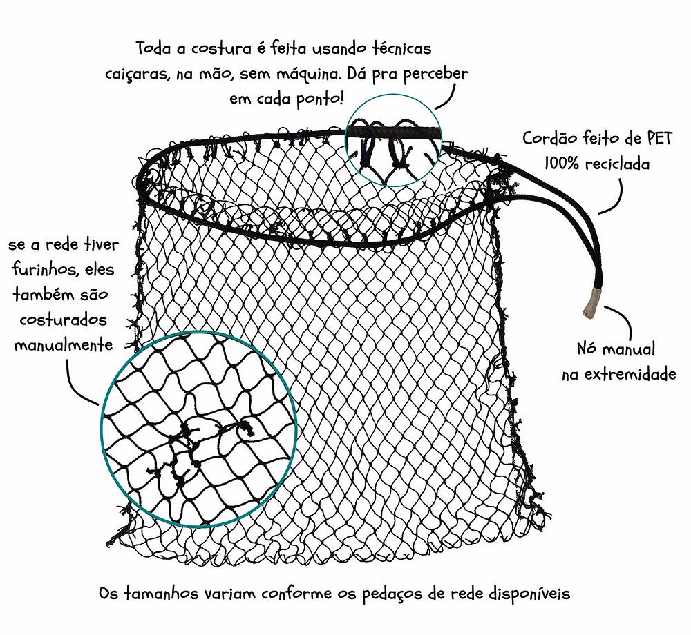Esquema que mostra como o pessoal da Marulho está reaproveitando os descartes de redes de pesca para criar um produto novo reaproveitando o material.