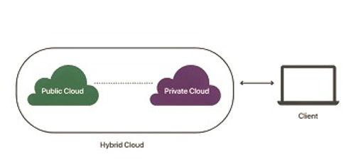 Hybrid%20Cloud_edited.jpg