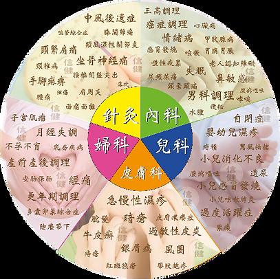 信健中醫診所_主治圖3.png