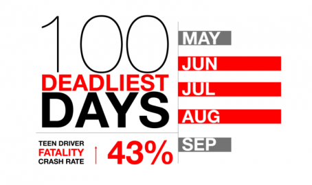 Deadliest Driving Days