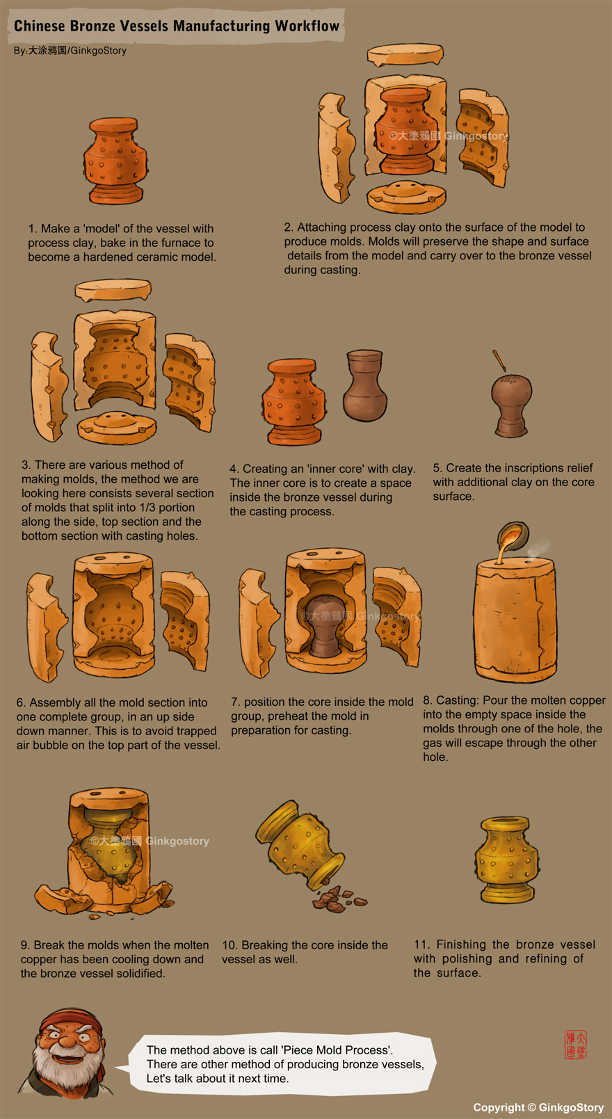 Workflow of Bronze Vessel Casting