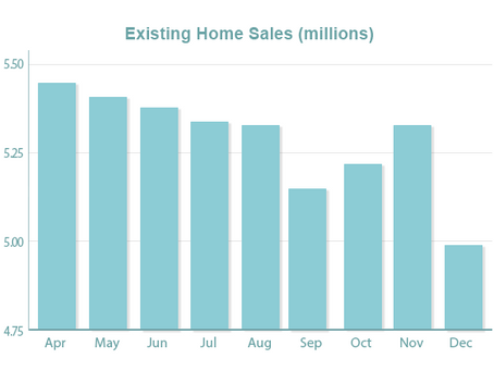 Home Sales Weak, Shutdown Continues to Delay Economic Data