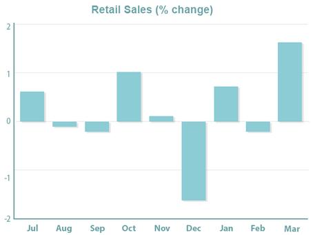 Consumer Spending Jumps