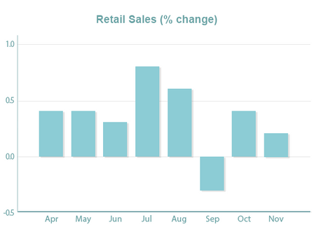 Mixed Retail Sales Data; Construction Sector Strengthens