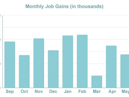 Mixed Labor Market Data