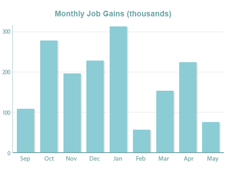 Job Numbers and Earnings Disappoint; Trade News Cancels Out Mortgage Rate Gains
