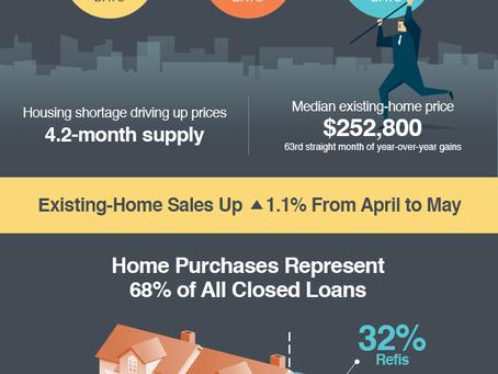 Homes Flying off Market
