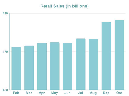 Retail Sales Remain Strong; Mortgage Rates Unchanged