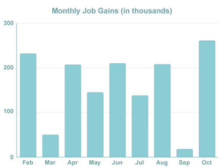 Wage Growth Flat; Job Growth Recovers
