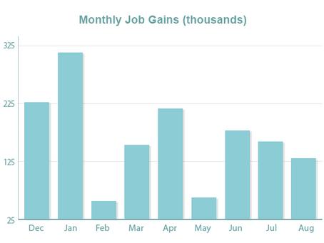 Mixed Labor Market News