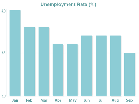 Amazing Unemployment Rate; Another Fed Funds Rate Cut Anticipated