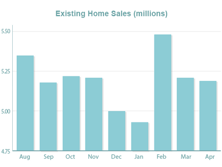 Home Sales Slow