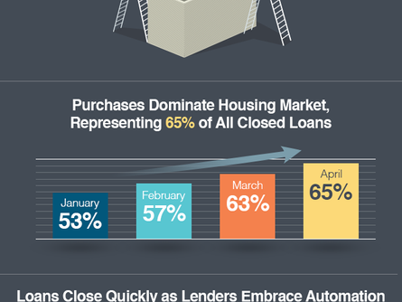 Purchases Dominate Housing Market