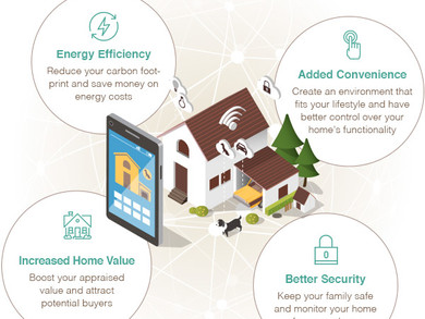 Home Automation Systems: Devices to Make Your Home Smarter
