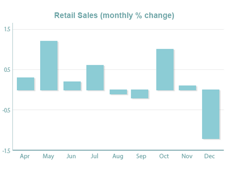 Retail Sales, Overall Economic Data Fall Short