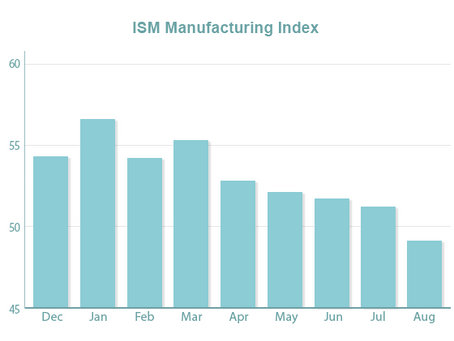 Manufacturing Slows