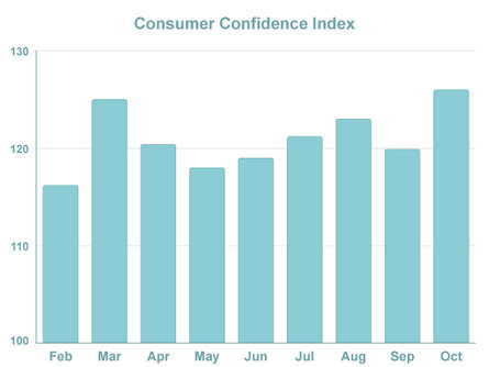 Consumer Confidence Soars, Mortgage Rates Dip