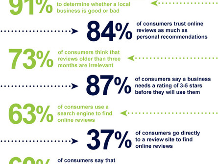 Why Your Business Needs Consumer Reviews to Survive