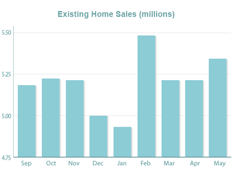 Mixed Home Sales Data