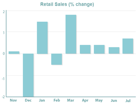 Retail Sales Surge, Easing Recession Fears