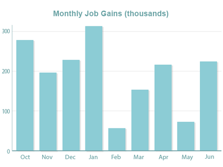 Strong Labor Market Pushes Mortgage Rates Higher