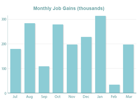 Jobs Up, Unemployment Down, But Wage Growth Doesn't Match Projections