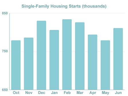 Weak economic data sets positive tone for mortgage rates