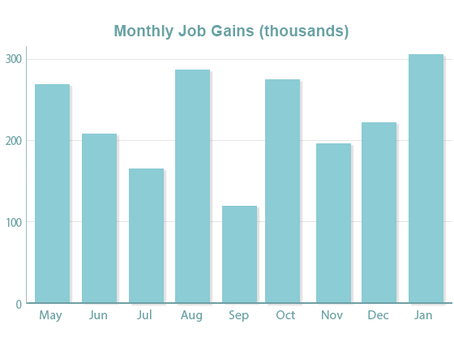 Shockingly Strong Job Gains