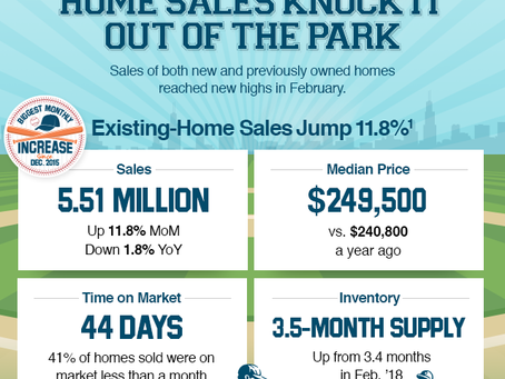 Home Sales Knock It Out of the Park [INFOGRAPHIC]