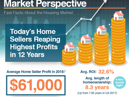 Today's Home Sellers Reaping Highest Profits in 12 Years [INFOGRAPHIC]