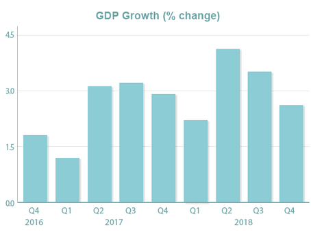 Upside Surprise in GDP
