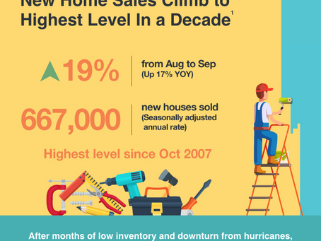 Housing Market Update Latest Trends [INFOGRAPHIC]
