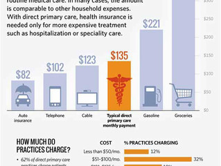 How Much Are You Spending on Your Health?