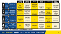 BCs Restart Plan In Four Stages