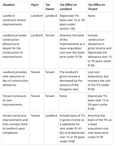 Please Note That The Chart Makes Certain Umptions About Drafting Of Lease Agreement And 467 Does Not Ly