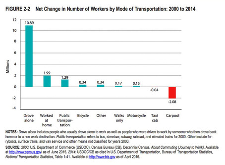 Transportation stats: The good news and the bad