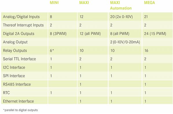 Comparison of CONTROLLINO Models