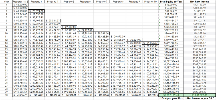 Chart number 2 - 3mil from 50k.png