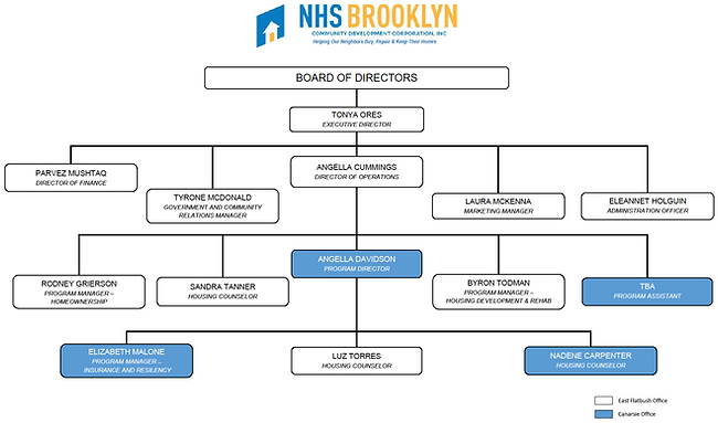 org-chart-05102019.png