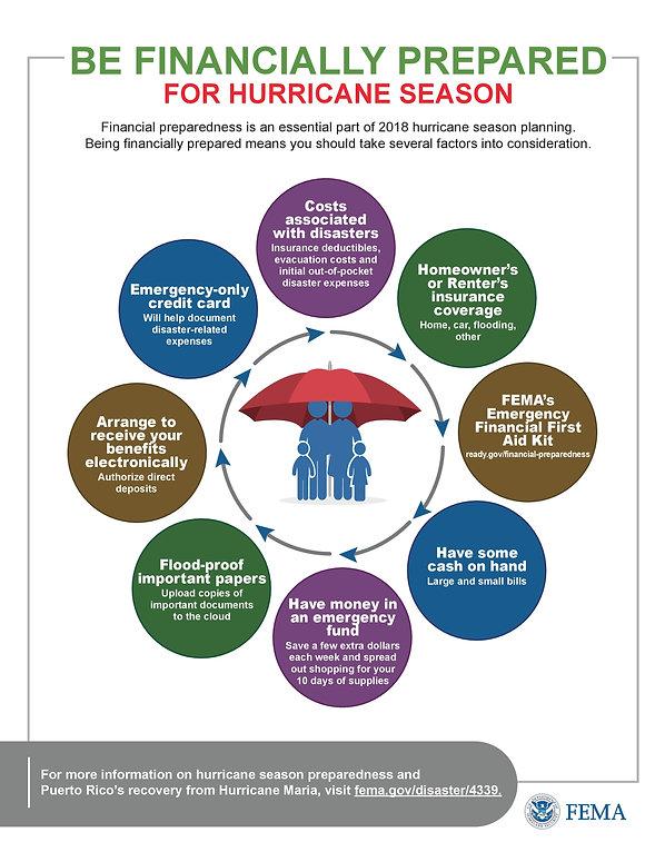 FEMA Be Finanially Prepared for Hurrican Season Chart