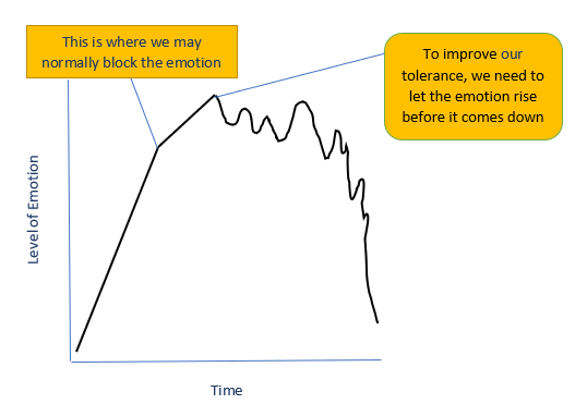 graph showing how to tolerate emotions