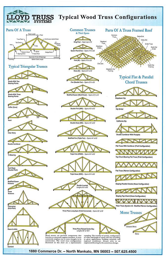 Truss Type Examples.tif