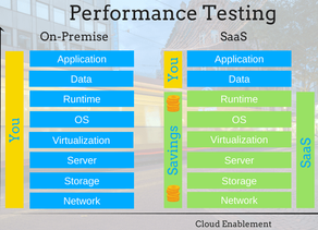 Cloud based Load and Performance Testing represent the next step in the evolution of Performance Eng