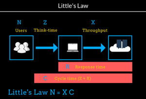 PE-Training-5-Workload-and-Littles-Law.png