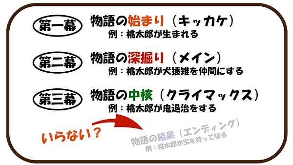 三幕構成.png